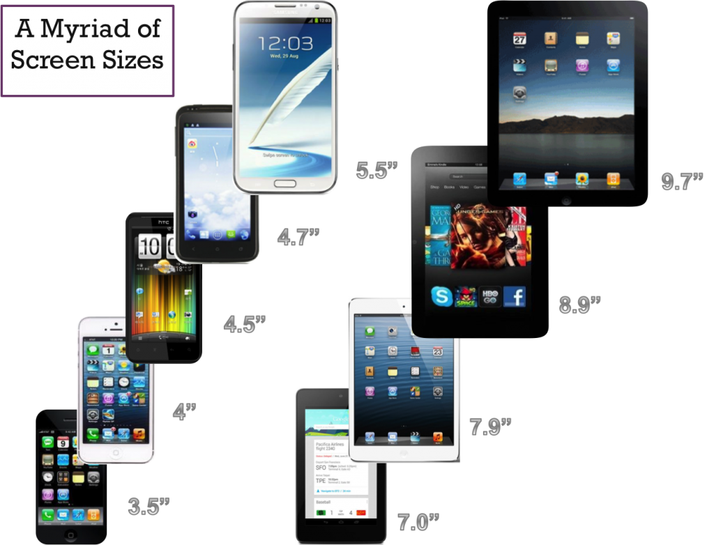 A Myriad of Screen Sizes and Resolutions